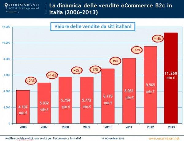 ecommerce-2013-osservatorio-politecnico_t