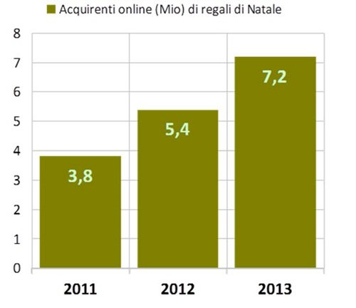 acquirenti online natale 2013