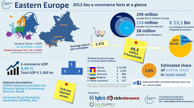 il mercato dell'ecommerce in europa dell'est