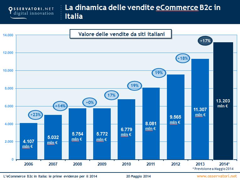 crescita ecommerce 2014 - ecommerceguru