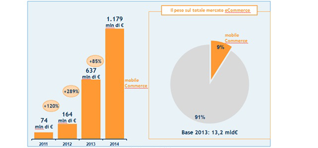 Boom del mobile commerce