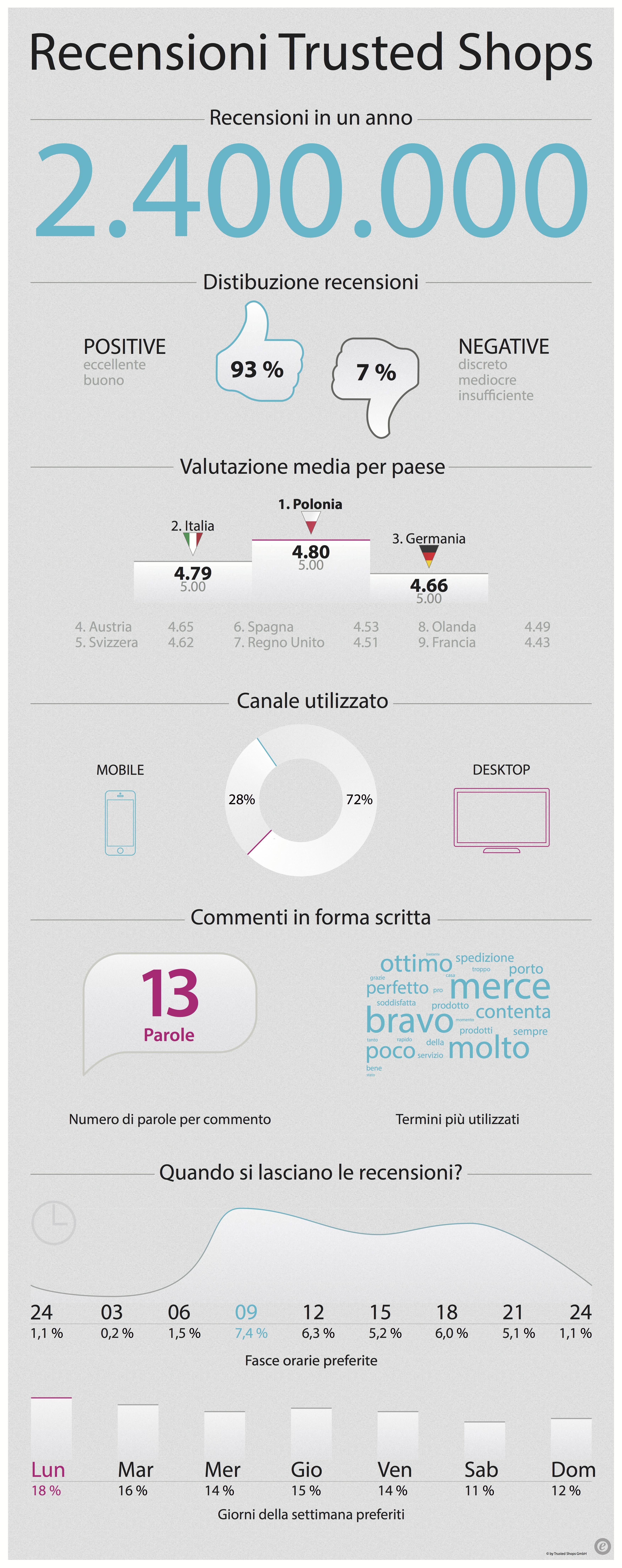Recensioni-clienti-ecommerce-infografica