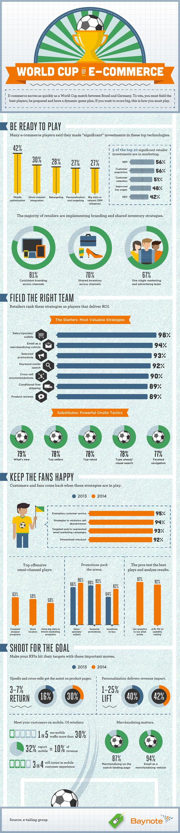 coppa del mondo dell'ecommerce - infografica - ecommerce guru
