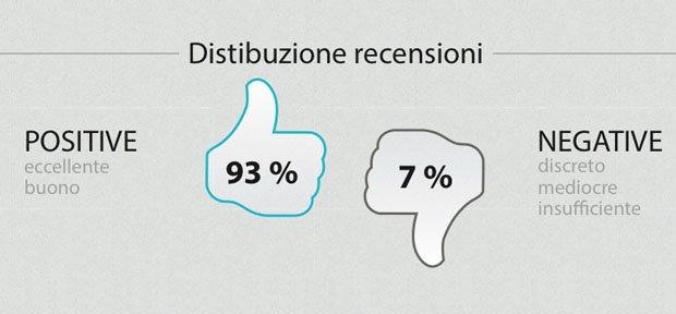 recensioni ecommerce-infografica trustedshops