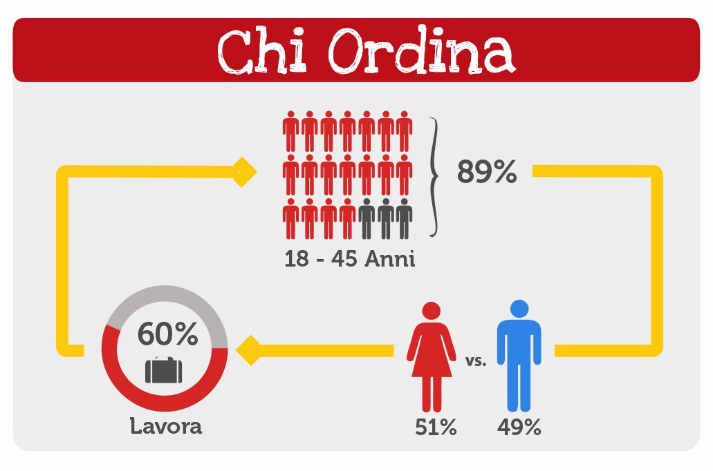 Chi ordina take away a domicilio su Just Eat | Ecommerce Guru