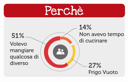 Perchè ordinare take away a domicilio su Just Eat | Ecommerce Guru