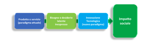 lean-Innovation