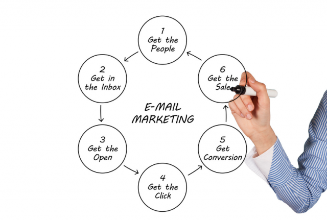 remarketing via email